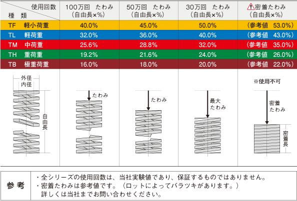 強力ばね | 製品情報 | 株式会社東京発条製作所